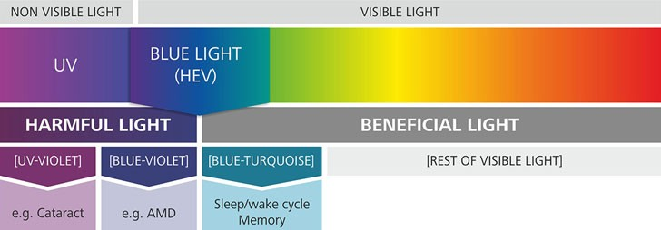zeiss-light-spectrum-blue-light